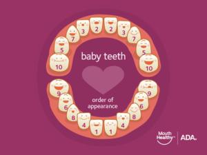 Children's Dental Health: Brushing Teeth Starts with Babies