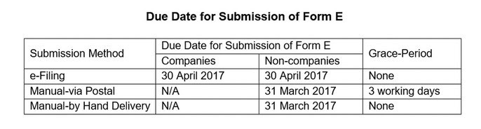What Employers Must Know About Form E Submission 2017 Mcsb
