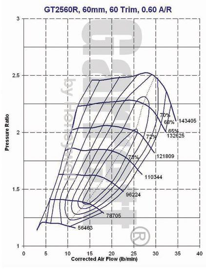 GT2560R-466541-4, Z1 Motorsports 300ZX Performance Specialist