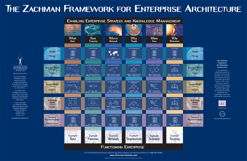 composite cell diagram venn graphic organizer with lines the zachman framework™ evolution by: john p.