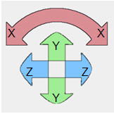 X, Y and Z positions and angle positions – knowledge's blog