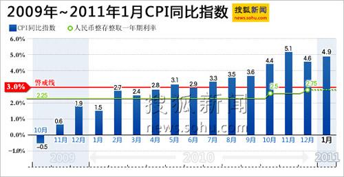 Aumento del Índice de Precios al Consumo (IPC) desde octubre de 2009 hasta enero de 2011.