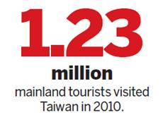 Más de un millón de chinos visitaron Taiwán en 2010 en tours turísticos, un incremento del 128% respecto al año anterior.