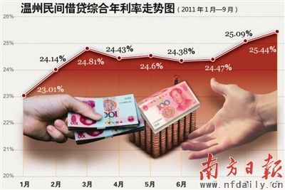 Aumento entre enero y septiembre de los intereses de estos créditos personales o no oficiales (民间借贷)