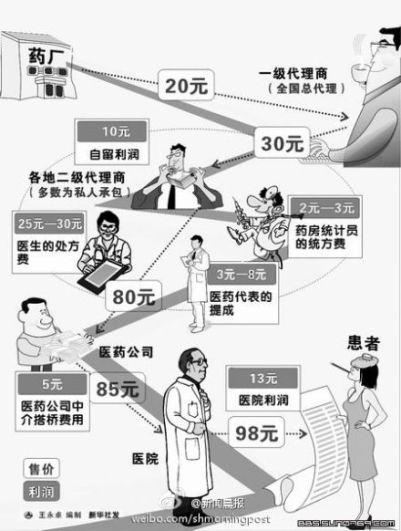 Gráfico publicado por el Shanghai Morning Post (新闻晨报). En él se pueden ver todos los intermediarios que pasan por el medicamento antes de llegar al paciente, incluidos los responsables de la empresa farmacéutica, los doctores y los hospitales.