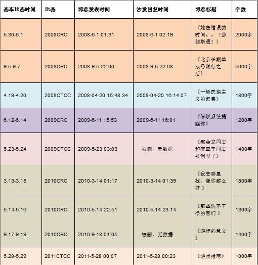 Tabla elaborada por Mai Tian y publicada en su blog. En ella recoge las coincidencias entre las carreras de coches y la publicación de entradas en su blog. En algunos casos, Han Han publicó artículos de hasta 5.000 caracteres.