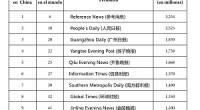 En ocasiones no son fáciles encontrar las cifras de periódicos más leídos en China y son muchos los que se preguntan por el estado y la evolución de la prensa en este país. ¿Es más importante la prensa local o la nacional?¿Cuál es el periódico más vendido en China? ¿Son más influyentes los medios oficiales o los comerciales? En este gráfico podéis ver los diarios de información general de mayor tirada en China en el año 2010. <strong>Por Daniel Méndez</strong>.