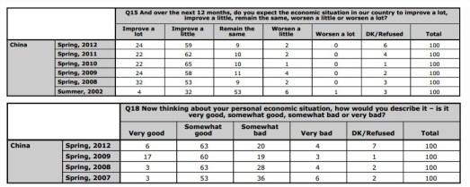 Los chinos son también optimistas sobre las perspectivas económicas de su país para los próximos 12 meses y sobre la situación general de su economía personal. [Click para ampliar las imágenes]