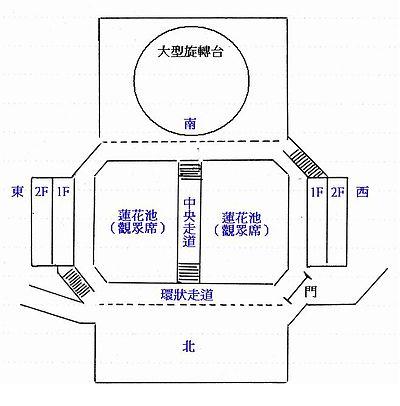 En la representación, los espectadores se colocan en el centro del teatro. A su alrededor hay varias plataformas en las que los actores van interpretando la obra. [Imagen Via Wikipedia de una representación en Taipei en 2005]