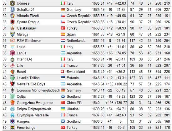 Si en la anterior clasificación mundial el Guangzhou Evergrande estaba en el puesto 70, este año ha ascendido hasta el 46. La clasificación está liderada por el Bayer Munich, el F.C. Barcelona y el Real Madrid.