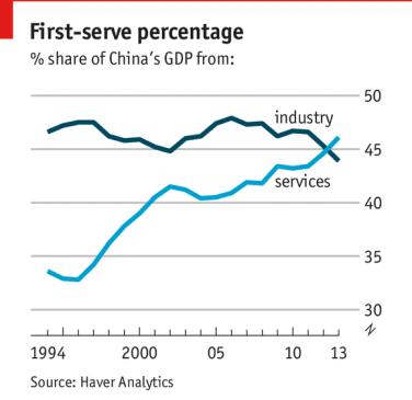 Gráfico publicado por The Economist donde se puede ver la evolución de los últimos años entre el sector industrial y el sector servicios.