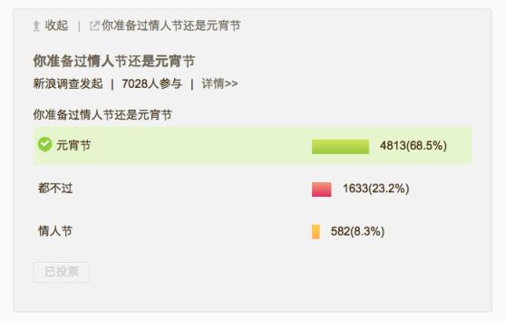 La encuesta realizada en Sina Weibo.
