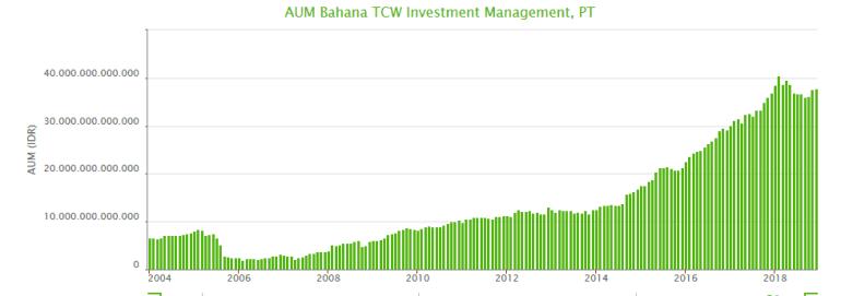 AUM Bahana TCW Investment Management - manajer investasi terbaik 2019