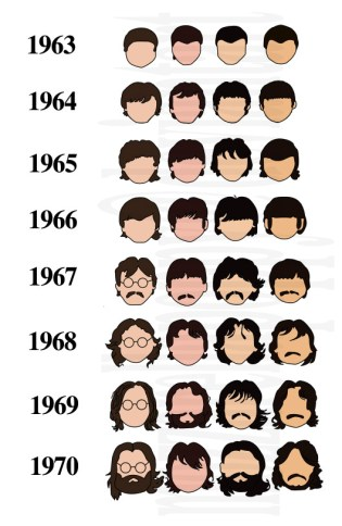 beatles coupe de cheveux evolution