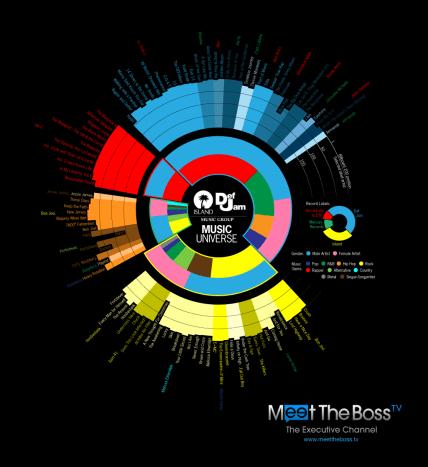 beatles infographics