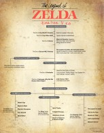 zelda timeline revisited