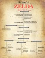 zelda timeline revisited
