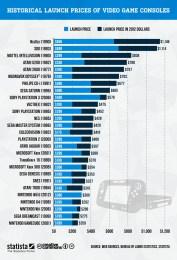 prix-consoles-jeux-video-lancement