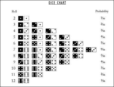 dominos probabilite