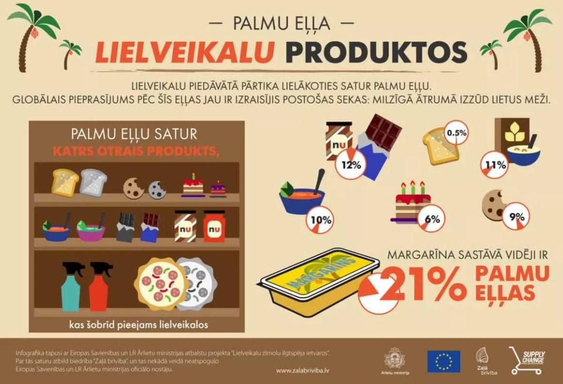 Palmu eļļa lielveikalu produktos