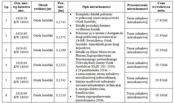 Tabela_Nieruchomosci