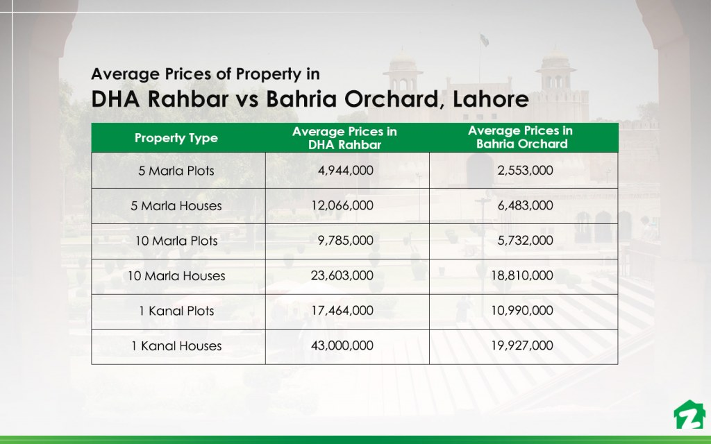 Average Prices of Property in DHA Rahbar vs Bahria Orchard