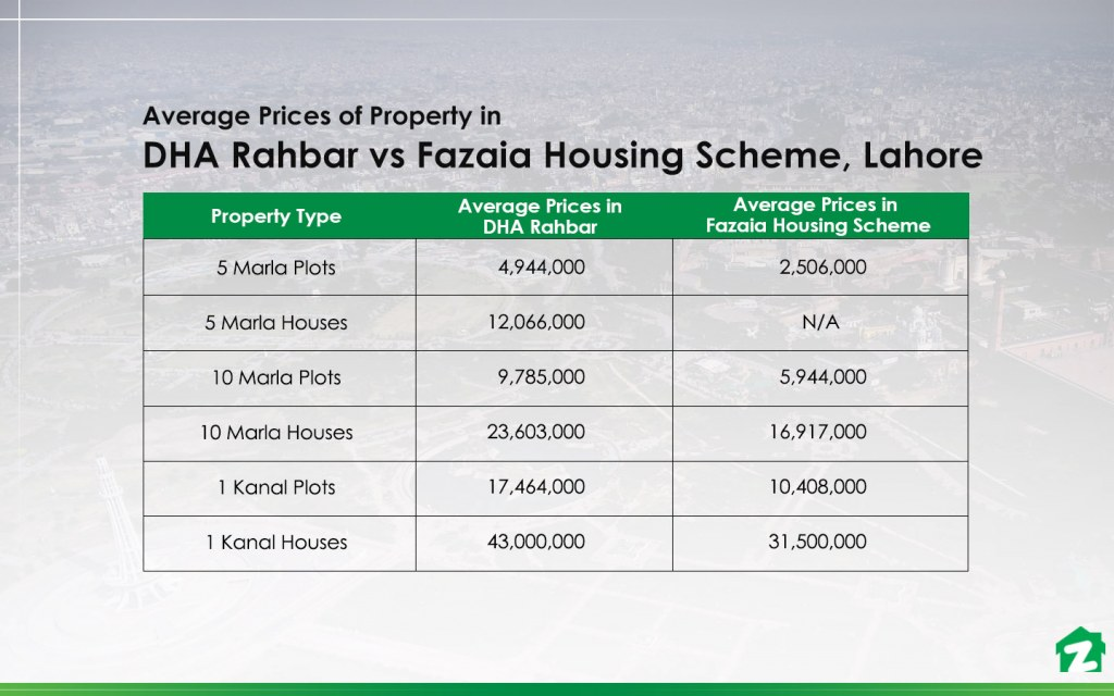 Property prices in DHA Rahbar vs. Fazaia Housing Scheme