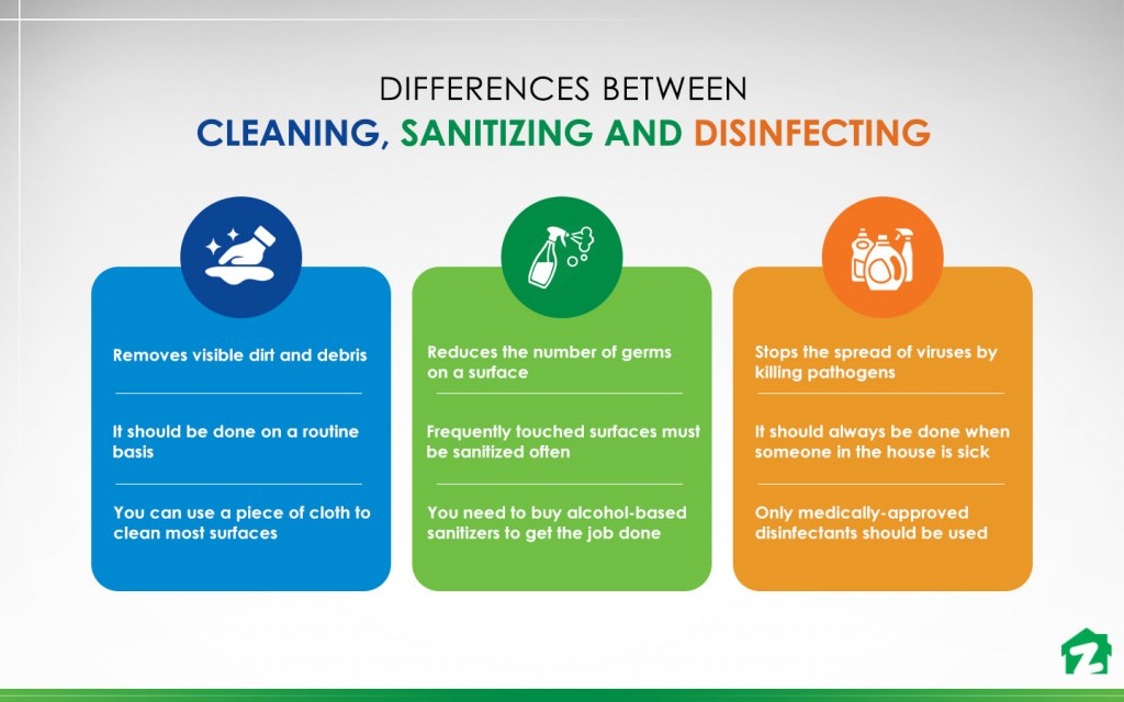 Cleaning Sanitising or Disinfecting Homes: Which is Best ...