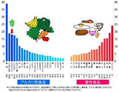 酸性食品と アルカリ性億品