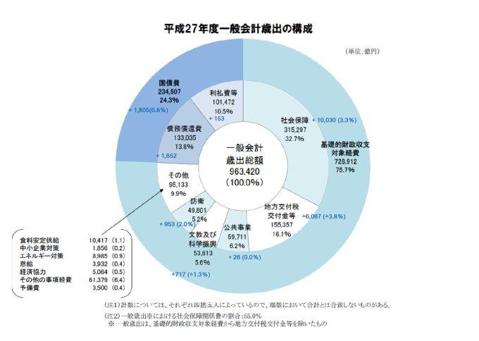 日本の国家予算 2015年