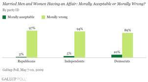 Extra-marital affair bar chart.