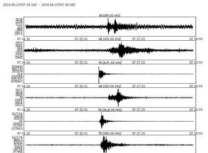 Plusieurs petits séismes enregistrés dans le sud de la Dominique