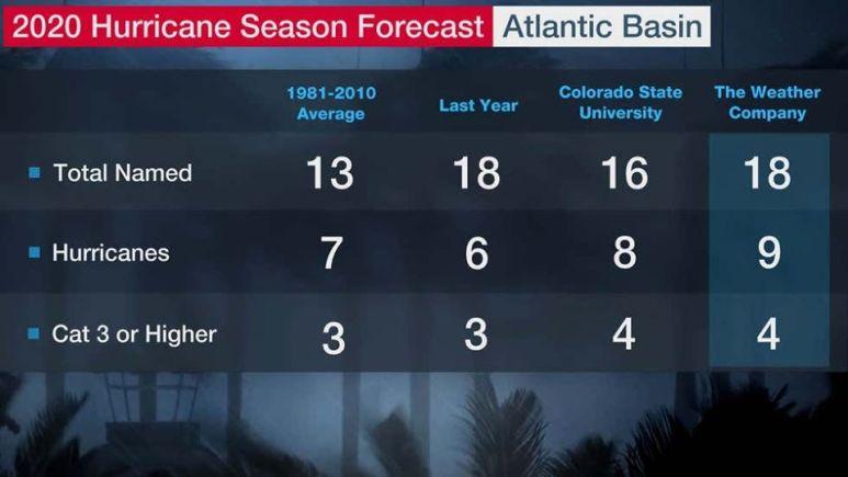Perspectives de la saison cyclonique 2020 sur le bassin atlantique.