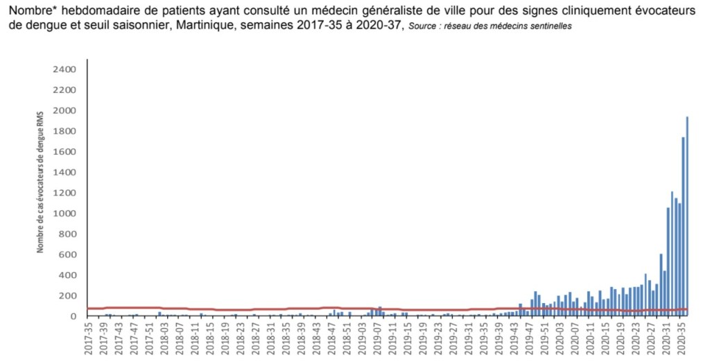 Dengue en Martinique : cette épidémie de 2019-2020 est la plus active depuis les 15 dernières années
