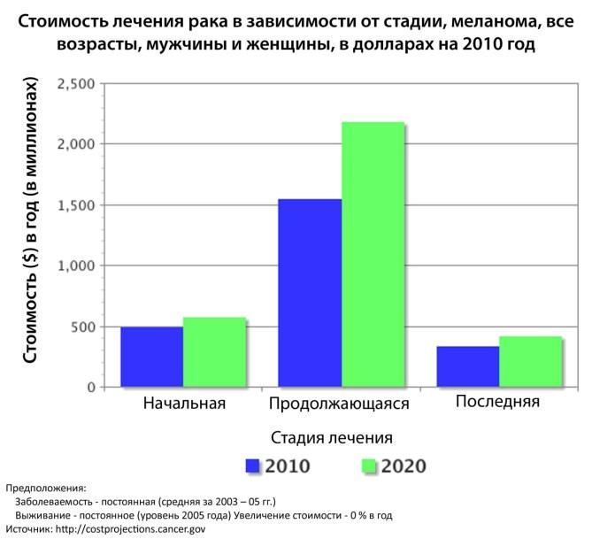 стоимост-лечения-меланома-2020-США
