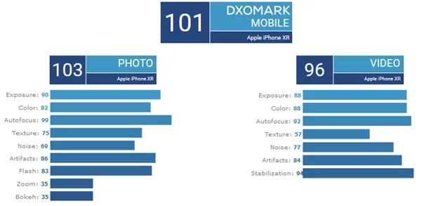 DxOMarkによるiPhone XRの静止画と動画のスコア