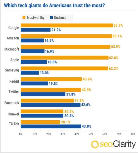 Результаты опроса Каким техногигантам американцы доверяют больше всего