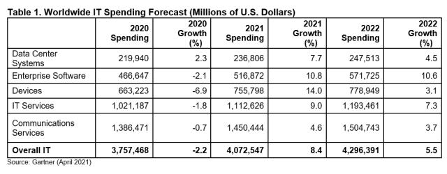 gartner-it-spending-forecast-april-2021.png