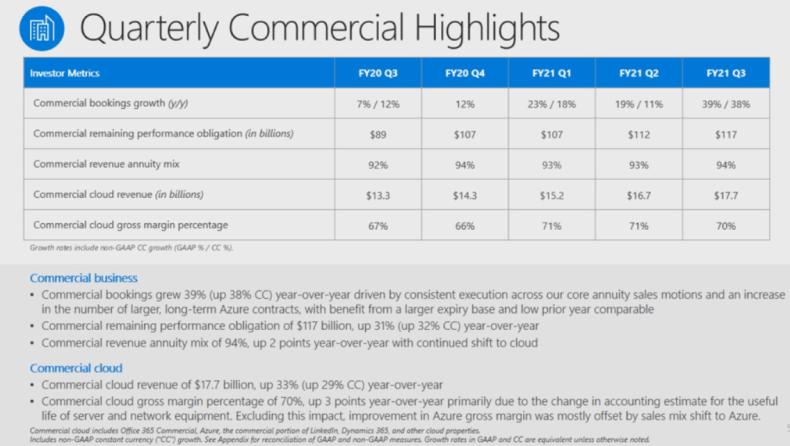 msft-q3-2021-commercial-cloud.png
