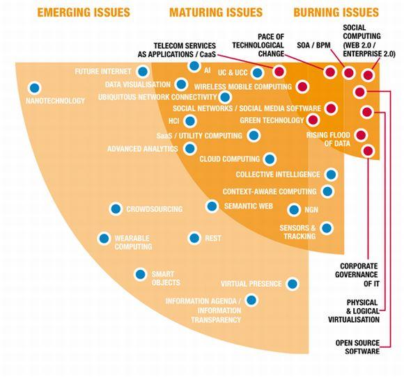 Neben Virtualisierung und SOA beziehungsweise Business Process Management sieht die Atos-Trendstudie auch Open Source, Web 2.0 beziehungsweise Enterprise 2.0 und das anhaltende Datenwachstum als die aktuell drängendsten IT-Themen für Unternehmen (Grafik: Atos Origin).