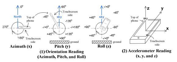 So lässt sich aus Daten von Bewegungssensoren auf den angetippten Bildschirmbereich schließen (Bild: University of Pennsylvania).