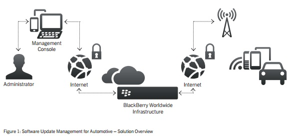 Blackberry aktualisiert Auto-Software per Funkverbindung
