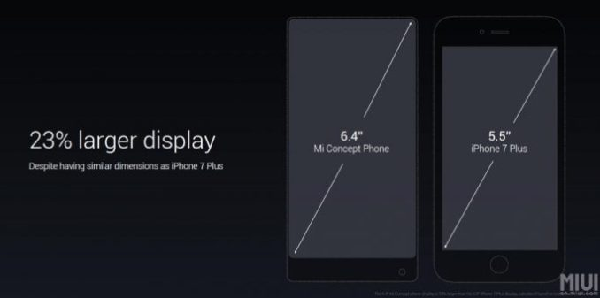 Xiaomi MI MIX: not much bigger than the iPhone 7 plus (image: Xiaomi)