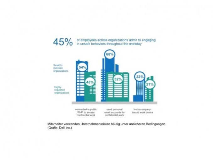 employees use corporate data often under unsafe conditions. (Bild: Dell).