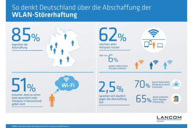 attitude of the population to the Wi-Fi interference he liability (graphic: Lancom)