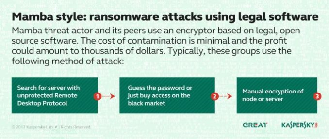 the Mamba group uses an own encryption malware on the basis of open-source software DiskCryptor. (Image: Kaspersky)