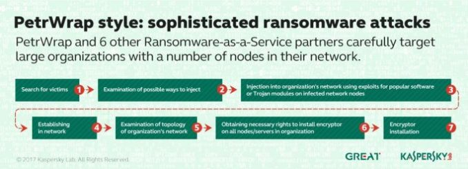 also PetrWrap uses its own tools and sets itself up to six months in the network. These Ramsomware attacks directed mainly against large companies with many network nodes. (Image: Kaspersky)