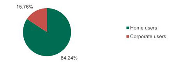 15,76% of all users attacked in 2016 exploits were home users, 84,24 per cent company (image: Kaspersky Lab).