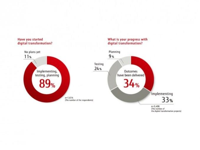 Fujitsu global digital transformation survey (image: Fujitsu)