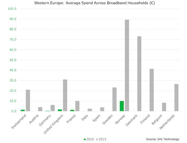 Le marché européen de la SVOD en forte croissance : de 3